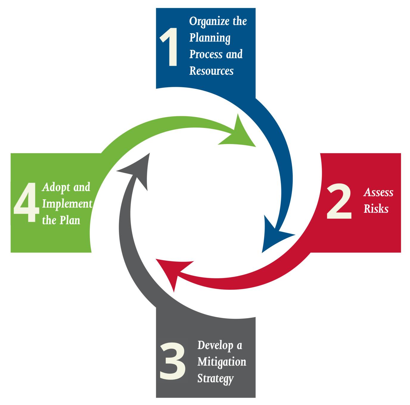 Survey For Regional Hazard Mitigation Plan Please Participate